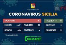 Photo of Coronavirus: Quadro riepilogativo della situazione in Sicilia al 5 Marzo 2020